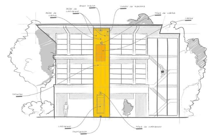 Resumen de los cambios en la nueva normativa de ascensores en España